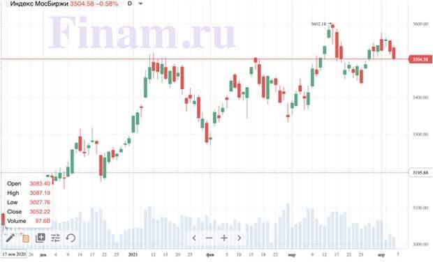 Коронавирус и финансовые рынки 6 апреля: если снять ограничения раньше времени, может начаться третья волна