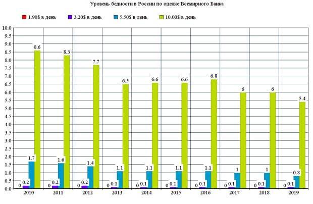 Уровень бедности в России, лишние деньги населения и рост потребительских кредитов