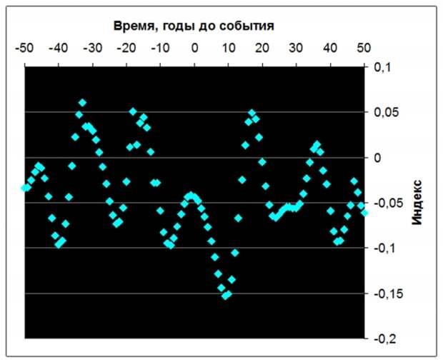 Рис. 9. Изменения реконструированного индекса Nino-3 у временной границы 179-летних циклов в VI-XIX вв. Источник: Ibid