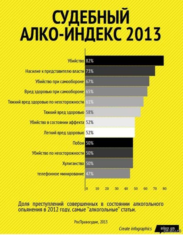 Статистика совершения преступлений в состоянии алкогольного опьянения