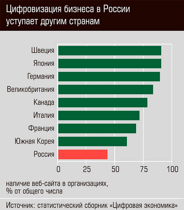 Цифровизация бизнеса в России уступает другим странам 13-07.jpg