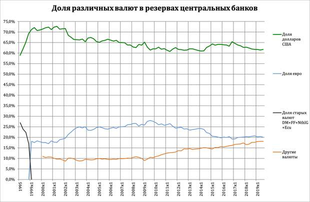 Share of different currencies in central bank reserves - рус.png