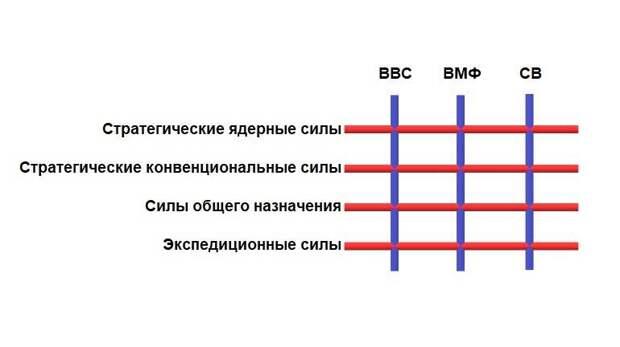 Надвидовая классификация вооружённых сил