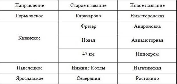 Платформу Северянин переименовали в Ростокино