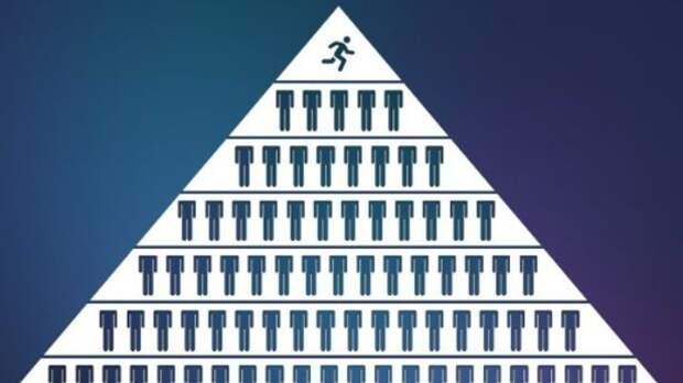Финансовая пирамида: как ее распознать?