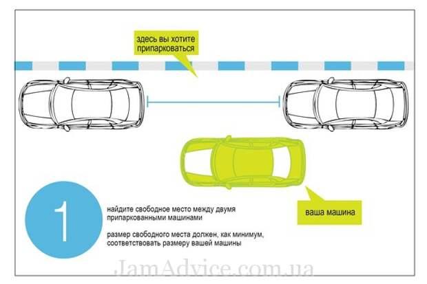 Как правильно парковаться задним ходом. Рис 1