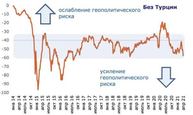Отклонение индекса рубля от индекса валют EM (в %)