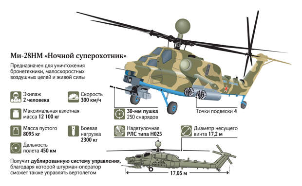 «Ночной суперохотник» станет кошмаром НАТО