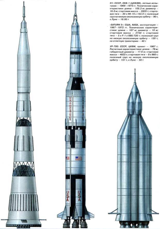 16 апреля 1962 года - начало советской лунной программы