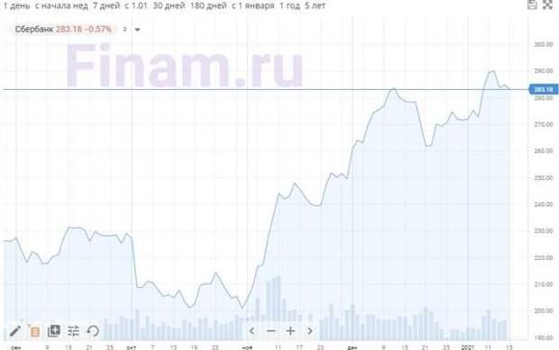 """Рынок открылся снижением акций """"Сбербанка"""""""