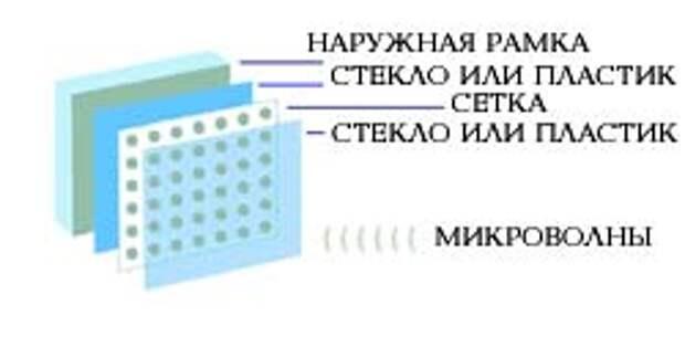 Бытовая техника. Как работает микроволновая печь