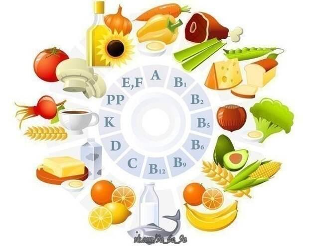 Витамины (на заметку) ●