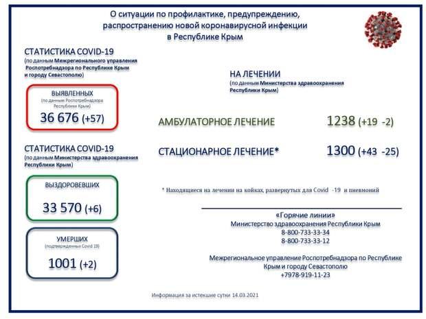 Коронавирус в Крыму и Севастополе: Последние новости, статистика на 15 марта 2021
