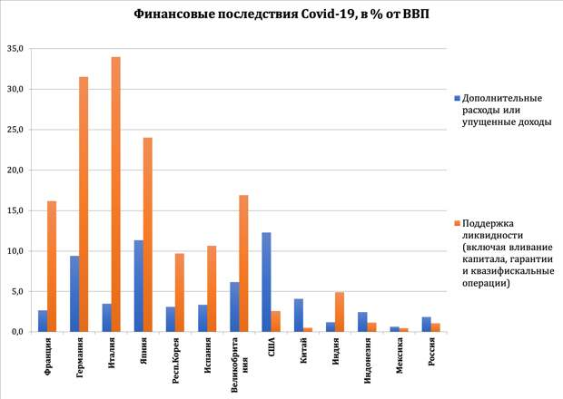 Financial reaction to the Covid-19 crisis, in GDP %-рус.png