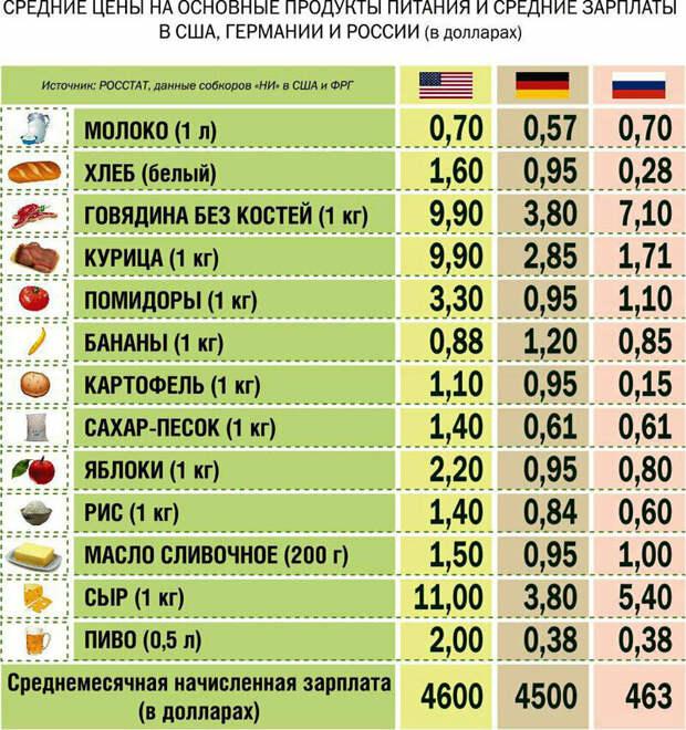 Почему в России такой маленький МРОТ?!