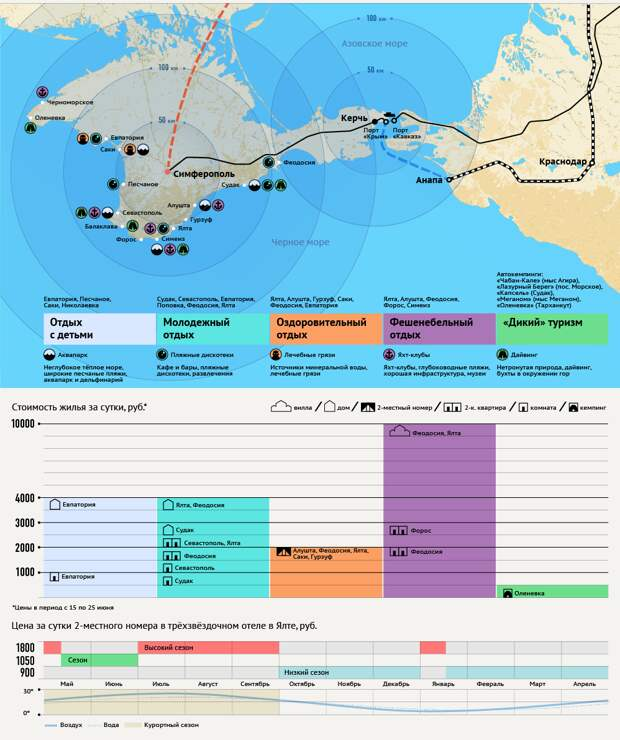 Как недорого отдохнуть в Крыму