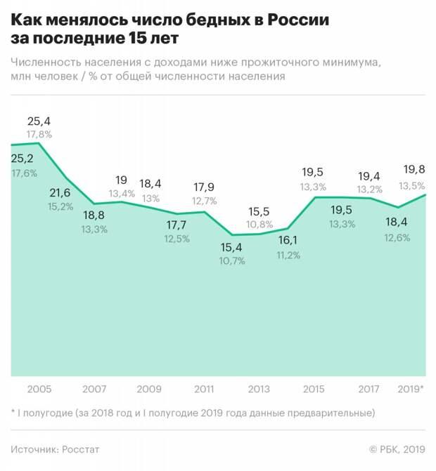 Минэкономразвития предложило новый подход к учету бедности в России