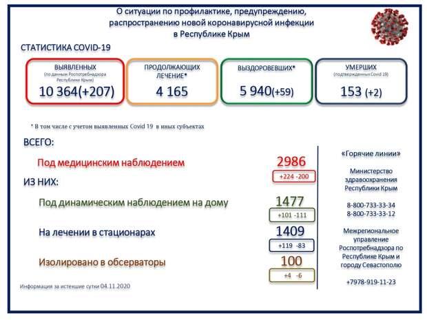 За сутки в Крыму от  COVID-19 скончалось 2 человека