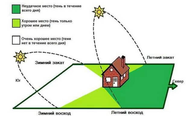 Схема расположения теплицы согласно сторон света
