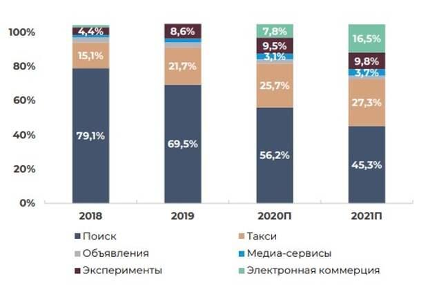 """""""Яндекс"""" на гребне волны"""