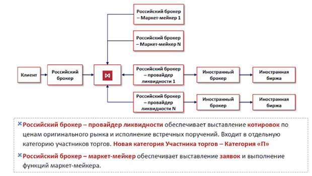 Московская биржа запустит с 27 сентября торги в долларах - в два этапа