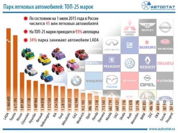 Российский автопарк подрос за счет Kia, Skoda, Renault и Hyundai
