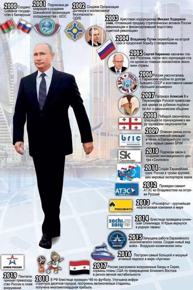 Россия при Путине.