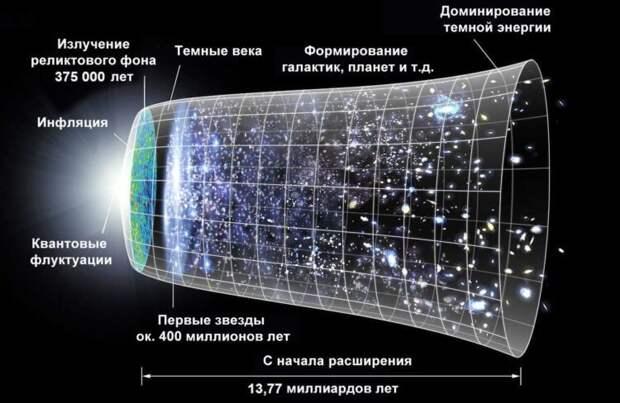 Узнаем ли мы когда-нибудь как появилась Вселенная?