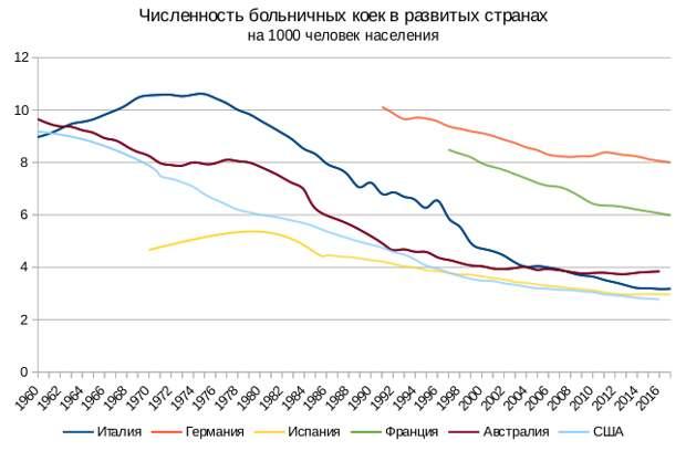 Численность больничных коек в «развитых странах»