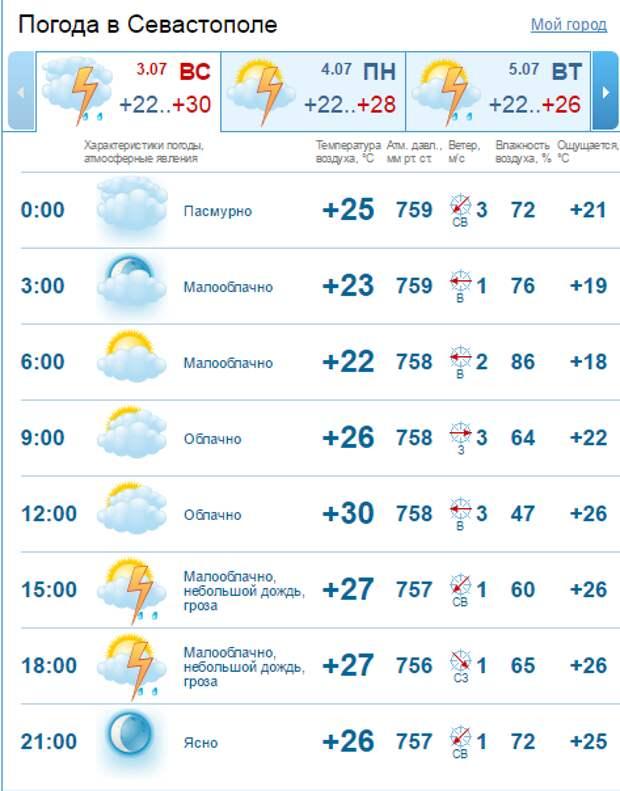 Крымский дождь смыл автомобильные номера - сегодня история может повториться (скриншот, фото)