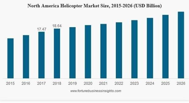 Рынок вертолетов вырастет до 70 миллиардов долларов к 2026 году