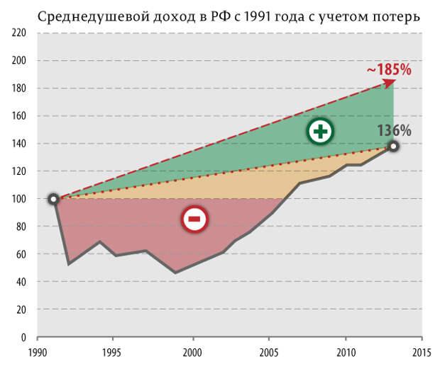 Насколько был ограблен каждый россиянин в 90-е?