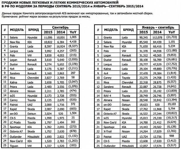 Российский авторынок притормозил в сентябре после роста цен
