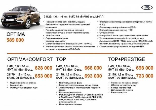 Стали известны цены и комплектации хэтчбека Lada XRAY