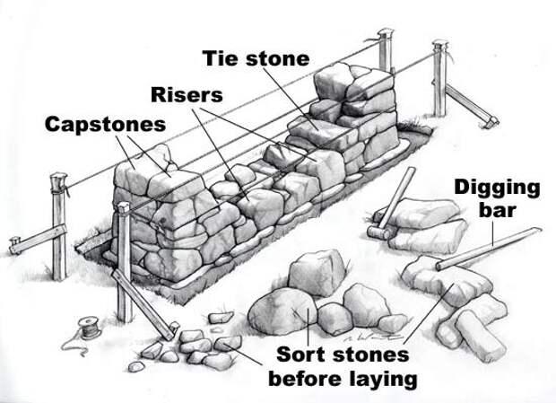 Схема кладки каменного забора