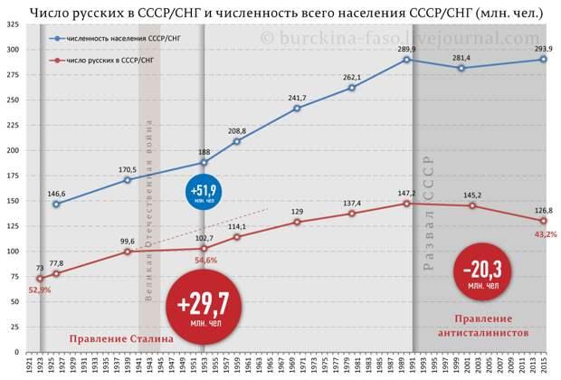 Как менялась численность регионов РФ с русским населением?