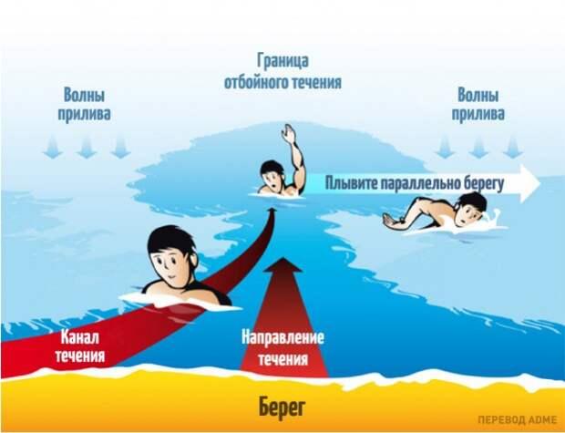 Правила поведения в отбойном течении: море, опасность на море, пляж, правила поведения на воде