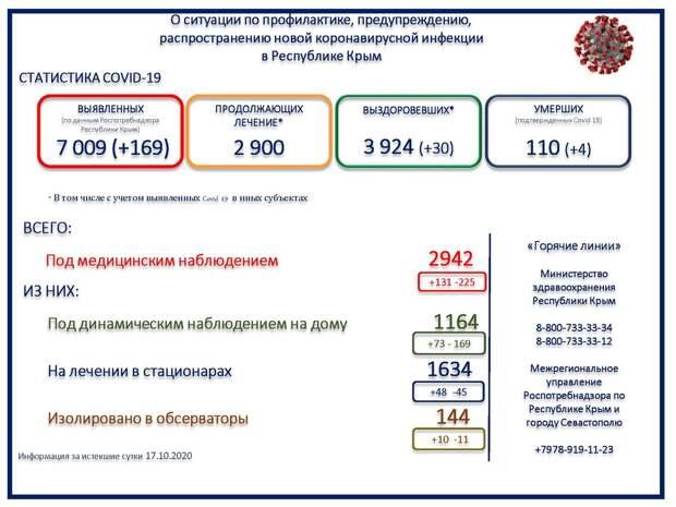 В Крыму скончались ещё 4 человека с коронавирусом