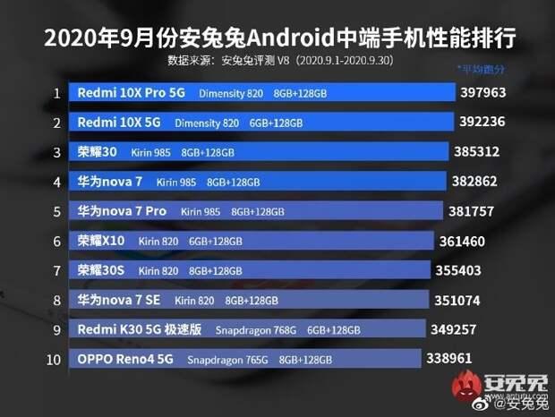AnTuTu представил рейтинг самых производительных смартфонов среднего класса