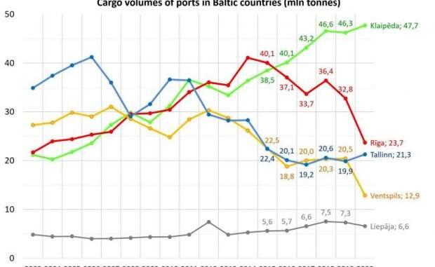 «Это фиаско»: Латвийский депутат раскритиковал транзитную политику страны