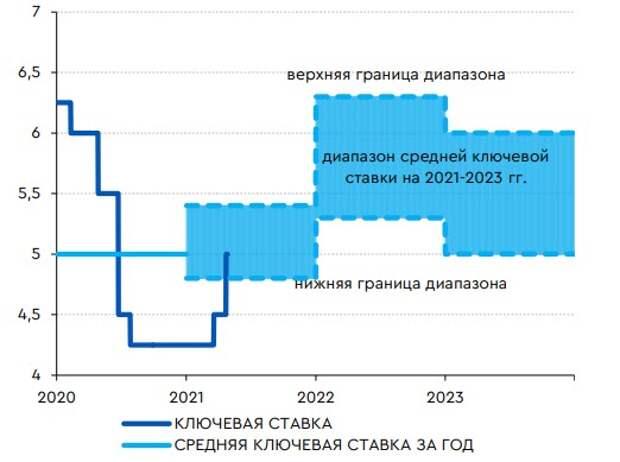 Ключевая ставка с учетом опубликованного прогноза Банка России
