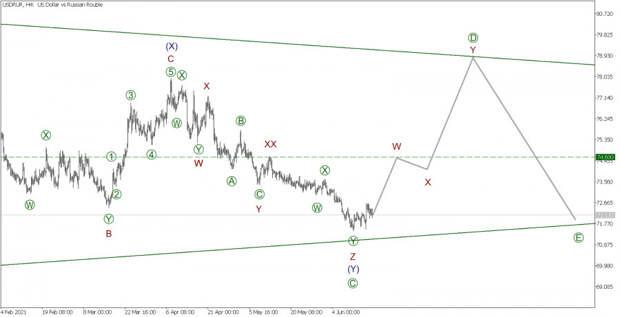 USD/RUR 18 июня. Как можно заработать на курсе рубля?