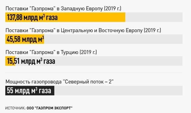 """УКРАИНЕ ТРУБА: """"СЕВЕРНЫЙ ПОТОК-2"""" ГОТОВ К ЗАПУСКУ"""