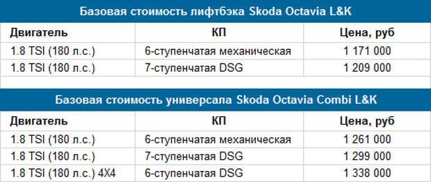 Skoda назвала российские цены на самую дорогую Octavia