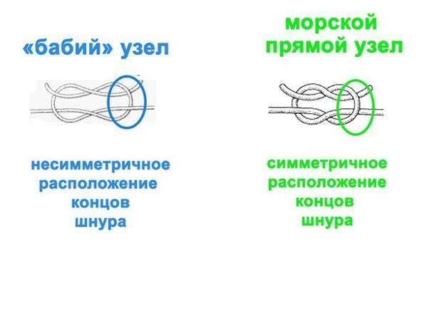 Пришиваем пуговицы в один прокол (Diy)