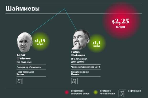 4. Шаймиевы.
