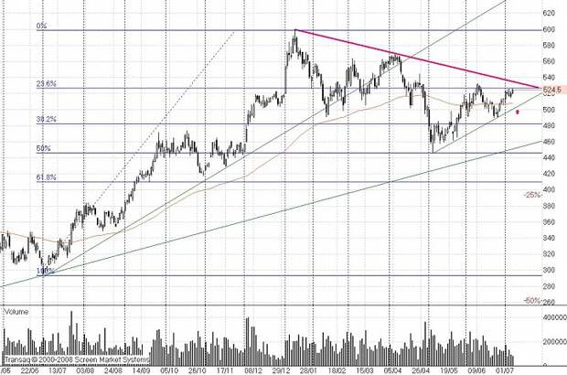 Какой ужас - мы в «лонгах», а рынок растет!!!