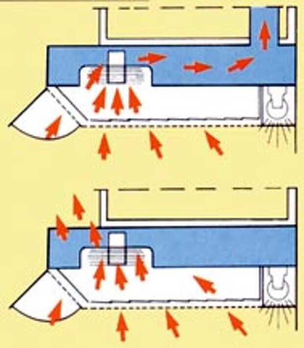 Бытовая техника. Как работает кухонная вытяжка