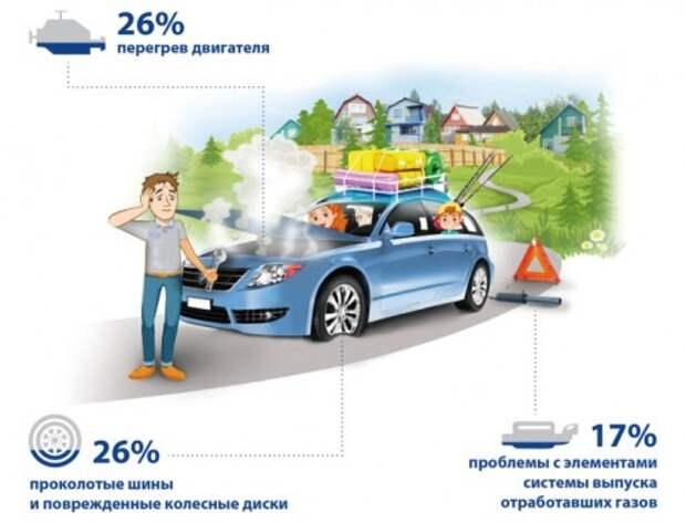 10 неприятностей, которые подстерегают автомобилистов по дороге на дачу
