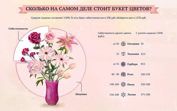 Сколько на самом деле стоит букет цветов?